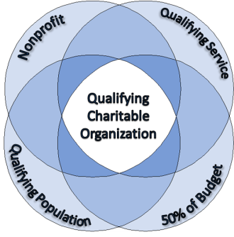 Qualifying Charitable Organizations diagram