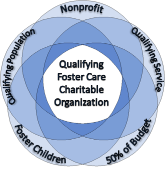 Qualifying Foster Care Charitable Organizations diagram